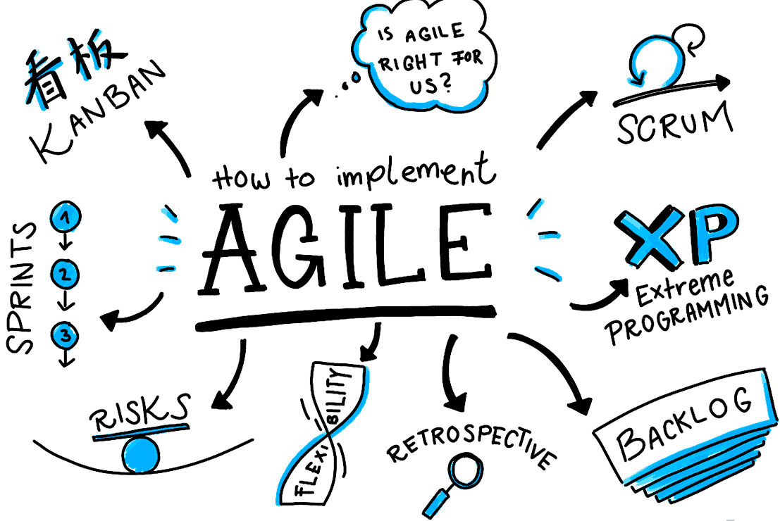 Agile Management agile certifications: which one is right for me? | pmo advisory